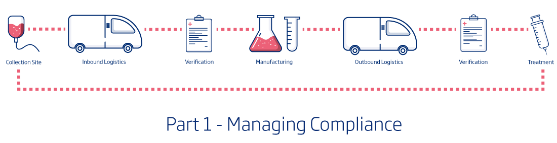 Safeguarding the Cell & Gene Supply Chain – Part 1