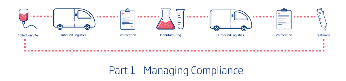 cell and gene supply chain
