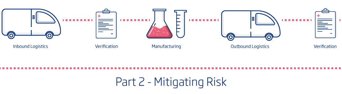 Safeguarding the Cell & Gene Supply Chain – Part 2