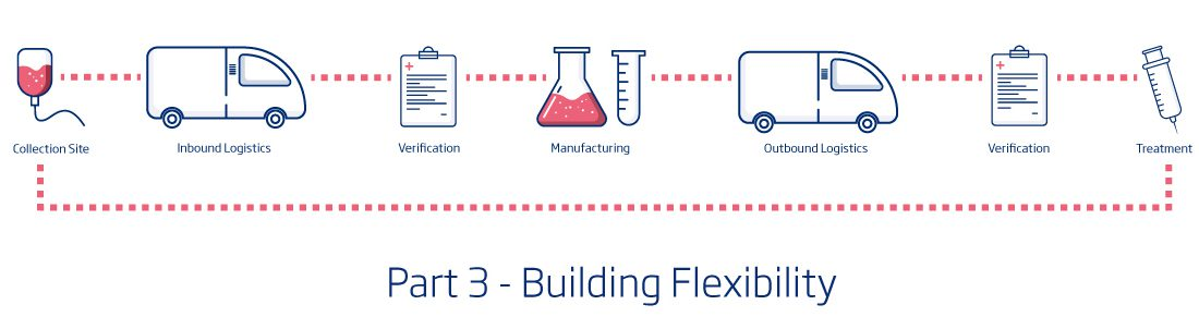 Safeguarding the Cell & Gene Supply Chain – Building Flexibility