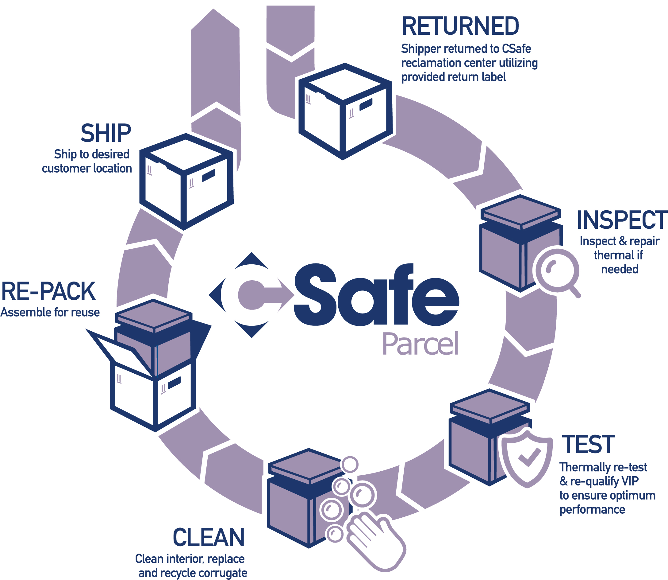 CSafe Parcel reuse process