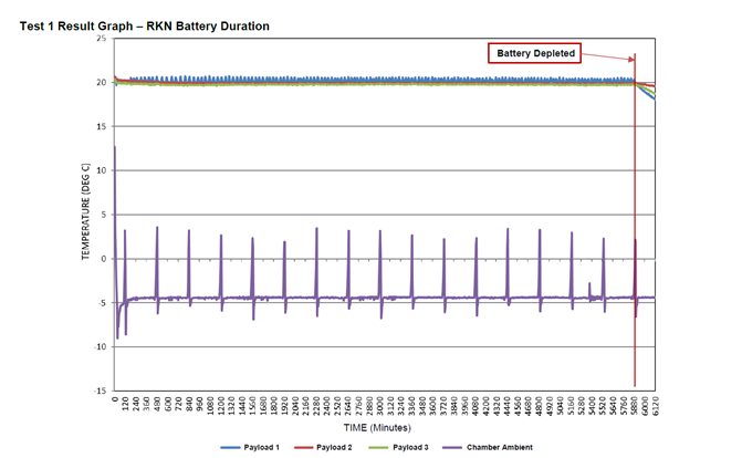 Battery performance test results